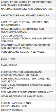 A partial view of the CIS 2010 discipline list